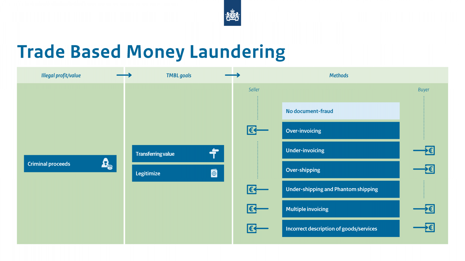 Infographic Trade Based Money Laundering. 3 columns: Illegal profit/value (criminal proceeds); TBML goals (Transferring value; Legitimize); Methods (No document fraud; Over-invoicing; Under-invoicing; Over-shipping; Under-shipping and Phantom shipping; Multiple invoicing; Incorrect description of goods/services)